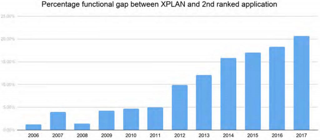 functional gap between XPLAN and other application